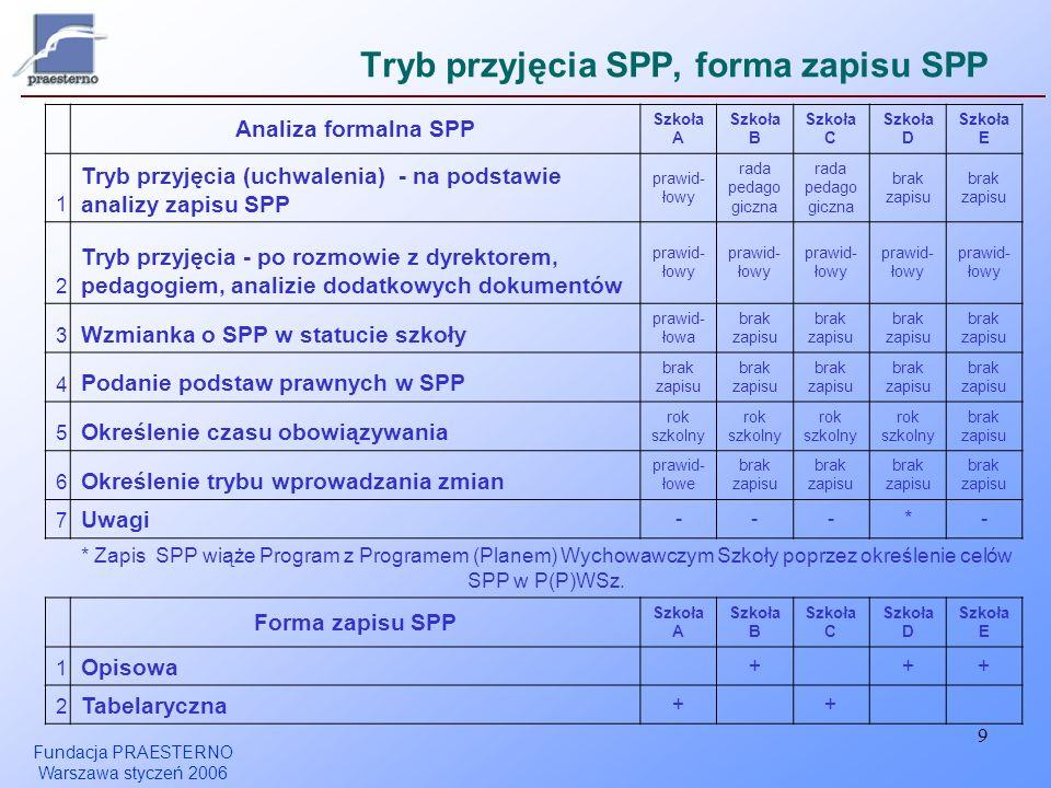 Tryb przyjęcia SPP, forma zapisu SPP