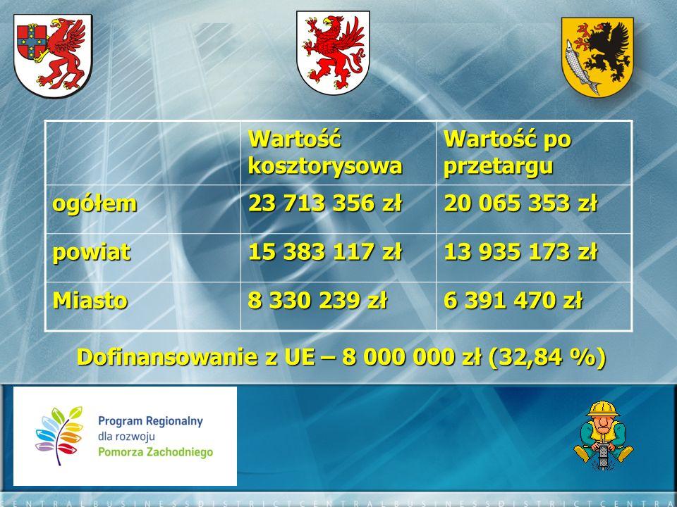 Dofinansowanie z UE – 8 000 000 zł (32,84 %)