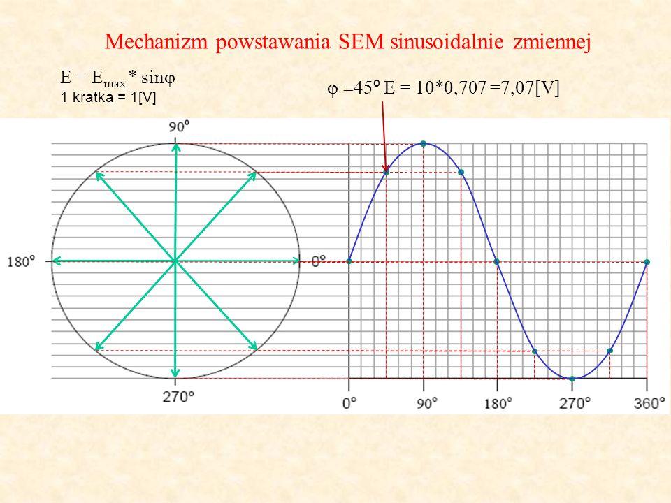 Mechanizm powstawania SEM sinusoidalnie zmiennej