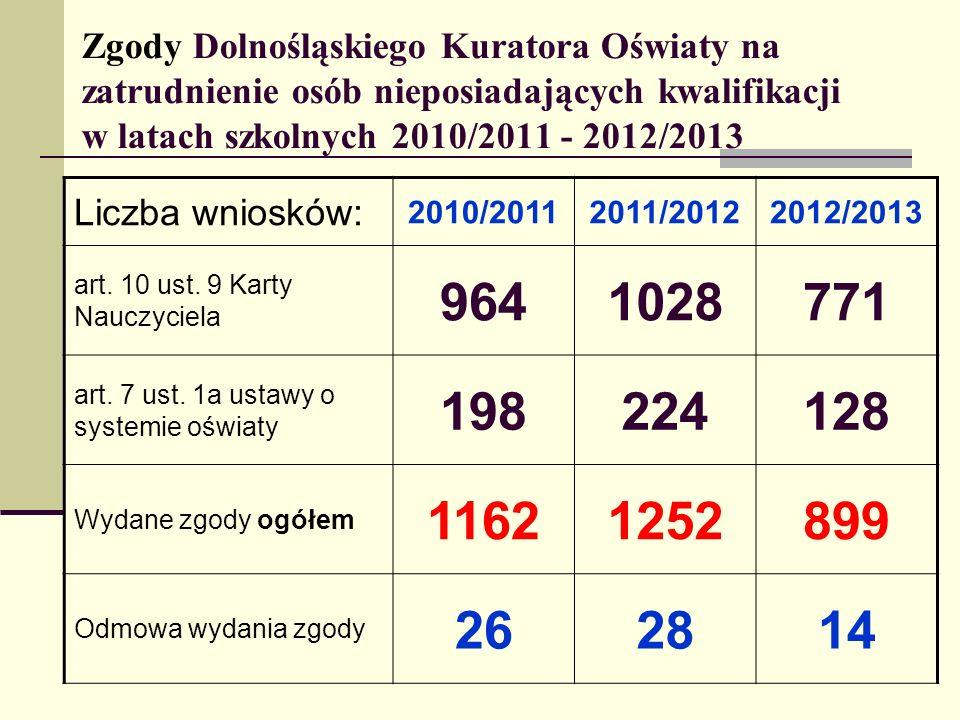 Zgody Dolnośląskiego Kuratora Oświaty na zatrudnienie osób nieposiadających kwalifikacji w latach szkolnych 2010/2011 - 2012/2013