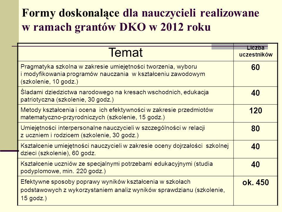 Formy doskonalące dla nauczycieli realizowane w ramach grantów DKO w 2012 roku