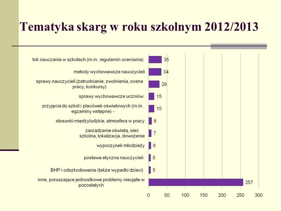 Tematyka skarg w roku szkolnym 2012/2013