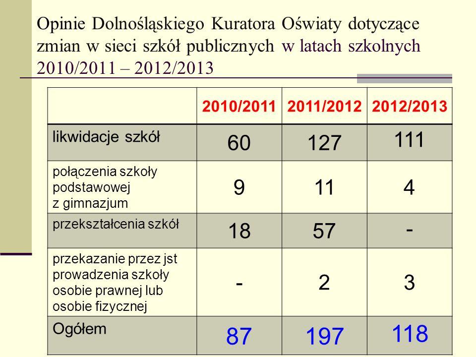 Opinie Dolnośląskiego Kuratora Oświaty dotyczące zmian w sieci szkół publicznych w latach szkolnych 2010/2011 – 2012/2013