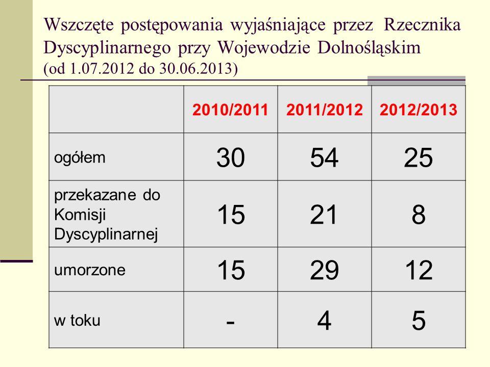 Wszczęte postępowania wyjaśniające przez Rzecznika Dyscyplinarnego przy Wojewodzie Dolnośląskim (od 1.07.2012 do 30.06.2013)