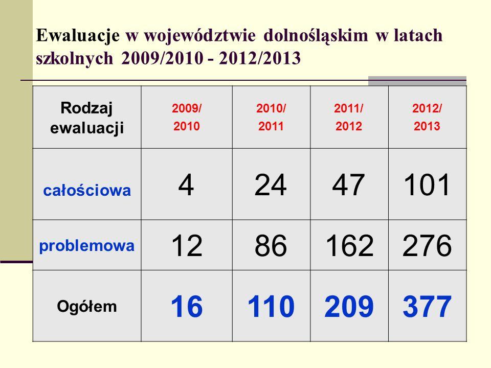 Ewaluacje w województwie dolnośląskim w latach szkolnych 2009/2010 - 2012/2013