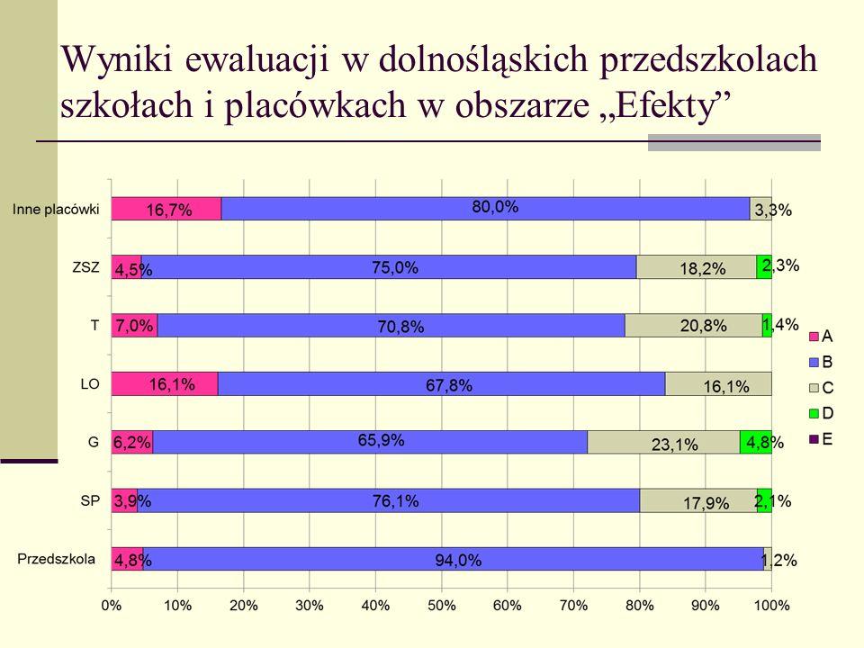 """Wyniki ewaluacji w dolnośląskich przedszkolach szkołach i placówkach w obszarze """"Efekty"""