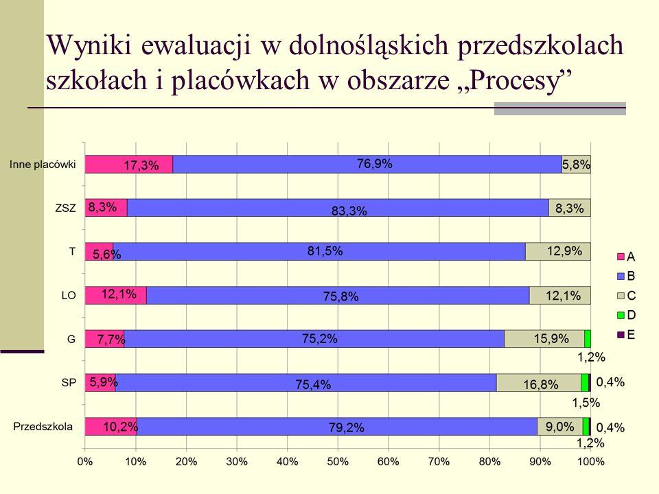 """Wyniki ewaluacji w dolnośląskich przedszkolach szkołach i placówkach w obszarze """"Procesy"""