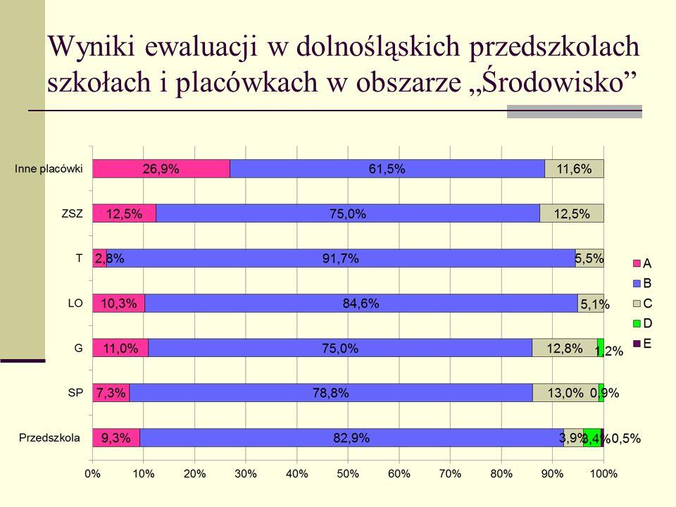 """Wyniki ewaluacji w dolnośląskich przedszkolach szkołach i placówkach w obszarze """"Środowisko"""