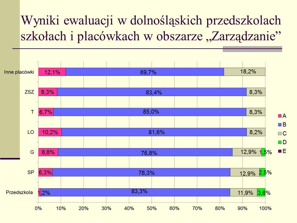"""Wyniki ewaluacji w dolnośląskich przedszkolach szkołach i placówkach w obszarze """"Zarządzanie"""