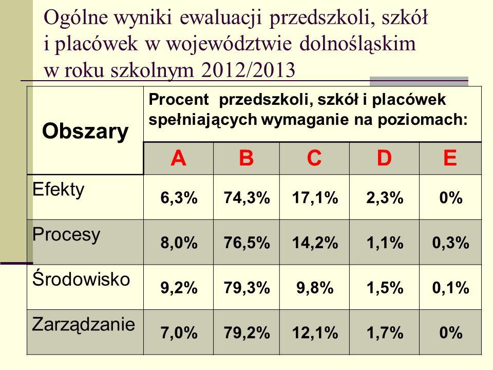 Ogólne wyniki ewaluacji przedszkoli, szkół i placówek w województwie dolnośląskim w roku szkolnym 2012/2013
