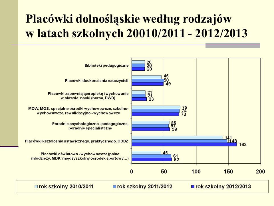 Placówki dolnośląskie według rodzajów w latach szkolnych 20010/2011 - 2012/2013