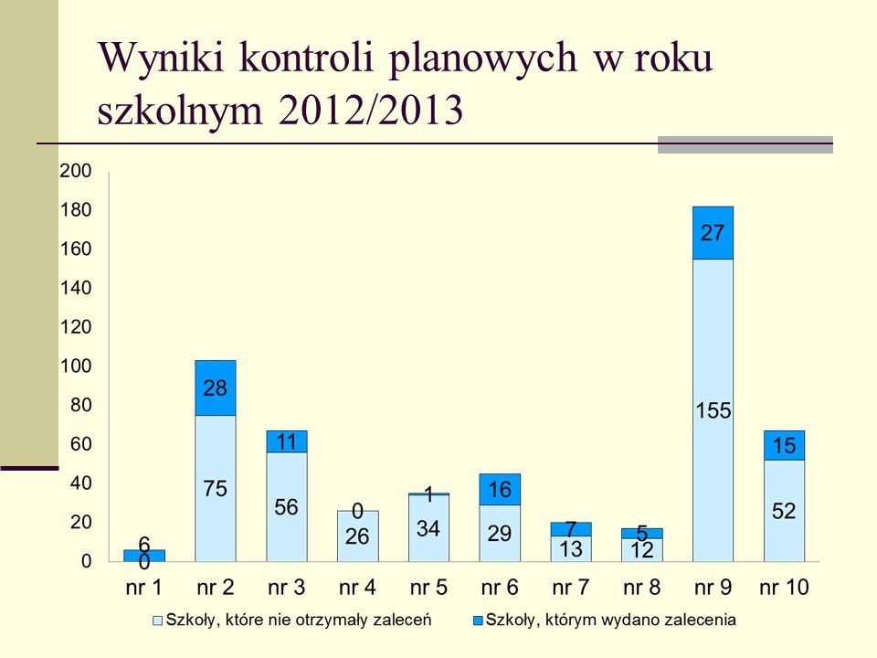 Wyniki kontroli planowych w roku szkolnym 2012/2013
