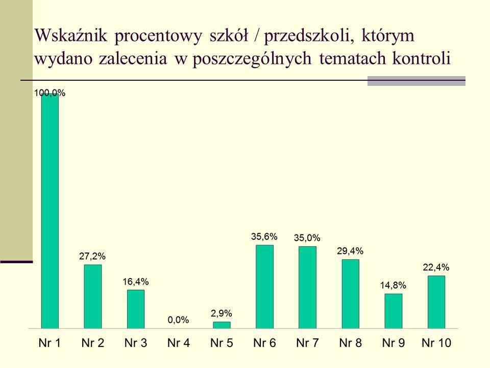 Wskaźnik procentowy szkół / przedszkoli, którym wydano zalecenia w poszczególnych tematach kontroli