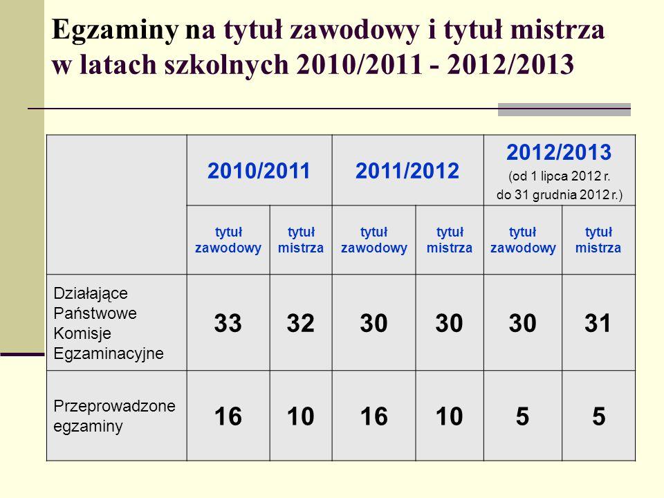 Egzaminy na tytuł zawodowy i tytuł mistrza w latach szkolnych 2010/2011 - 2012/2013
