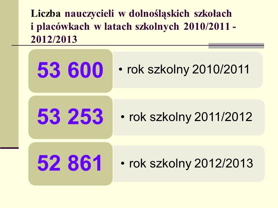 rok szkolny 2010/2011 rok szkolny 2011/2012 rok szkolny 2012/2013