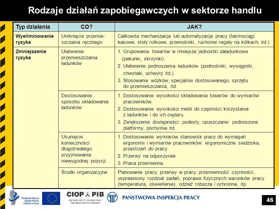 Rodzaje działań zapobiegawczych w sektorze handlu