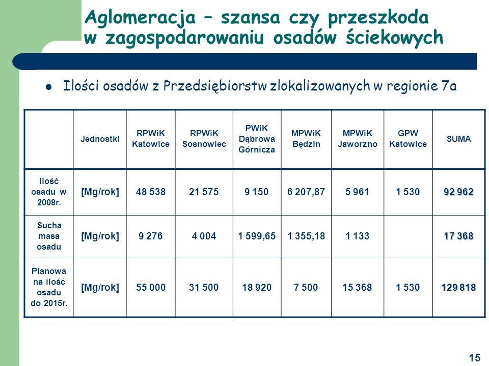 Planowana ilość osadu do 2015r.