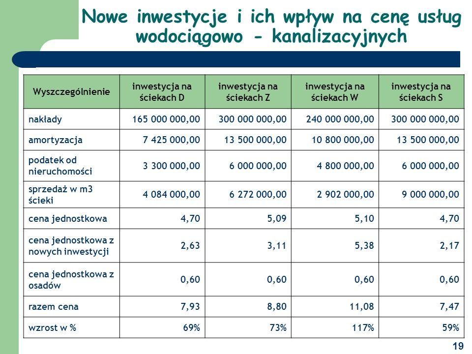 Nowe inwestycje i ich wpływ na cenę usług wodociągowo - kanalizacyjnych