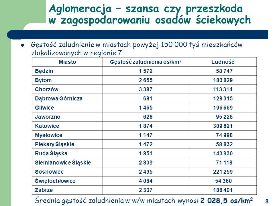 Gęstość zaludnienia os/km2