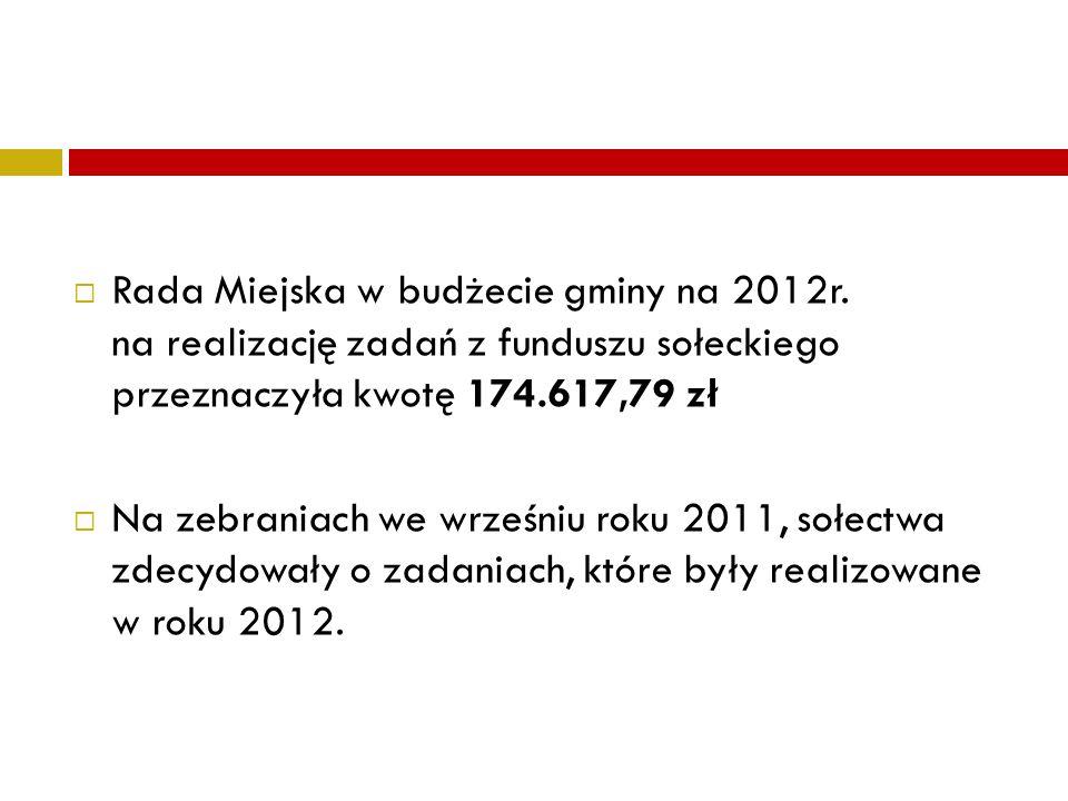 Rada Miejska w budżecie gminy na 2012r