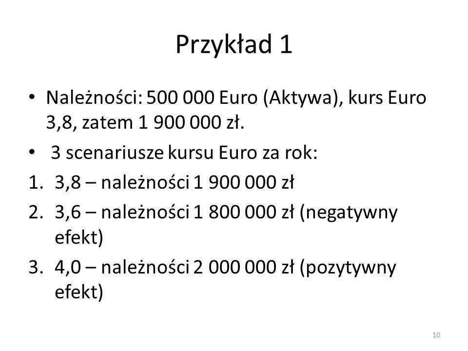 Przykład 1 Należności: 500 000 Euro (Aktywa), kurs Euro 3,8, zatem 1 900 000 zł. 3 scenariusze kursu Euro za rok: