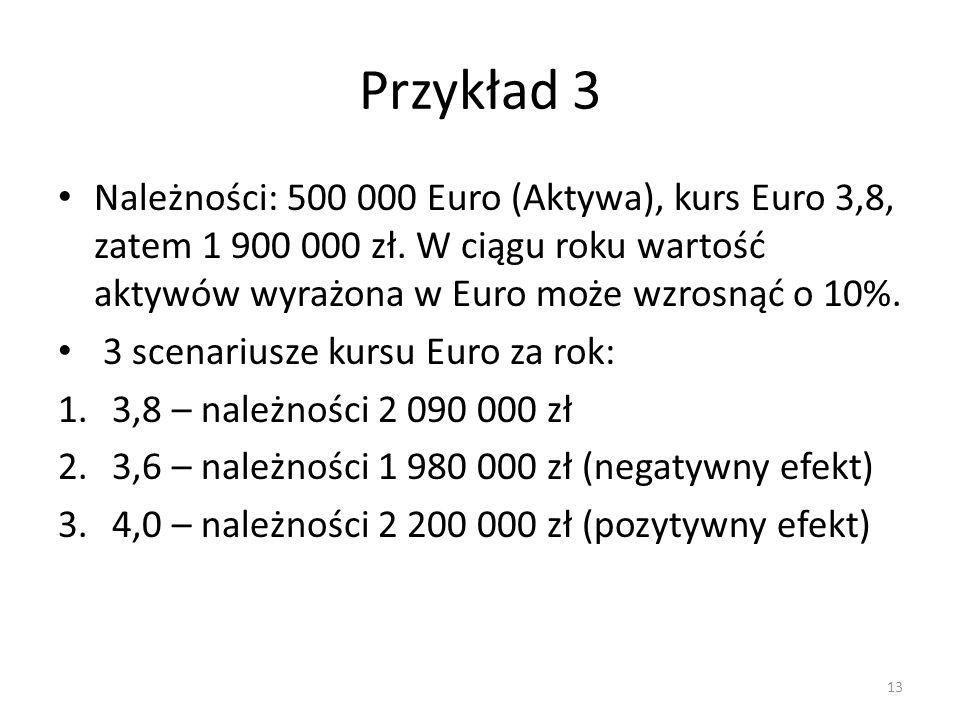 Przykład 3 Należności: 500 000 Euro (Aktywa), kurs Euro 3,8, zatem 1 900 000 zł. W ciągu roku wartość aktywów wyrażona w Euro może wzrosnąć o 10%.