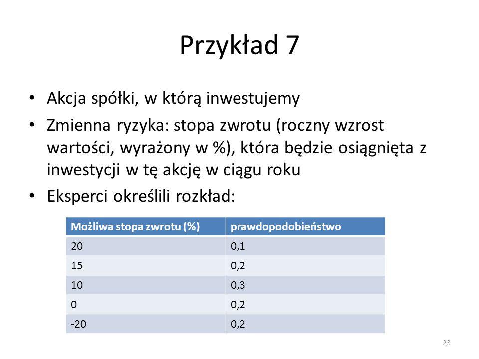 Przykład 7 Akcja spółki, w którą inwestujemy