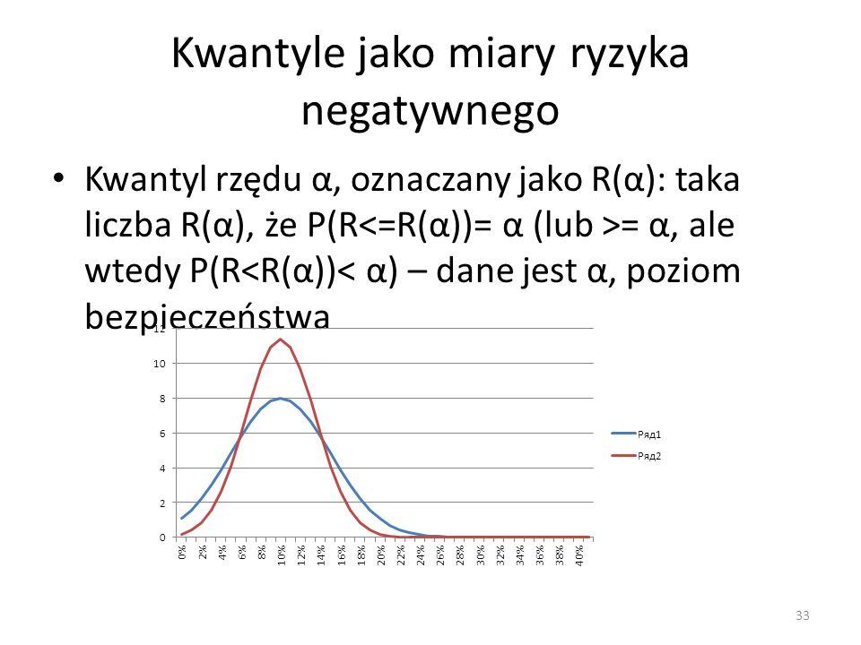 Kwantyle jako miary ryzyka negatywnego