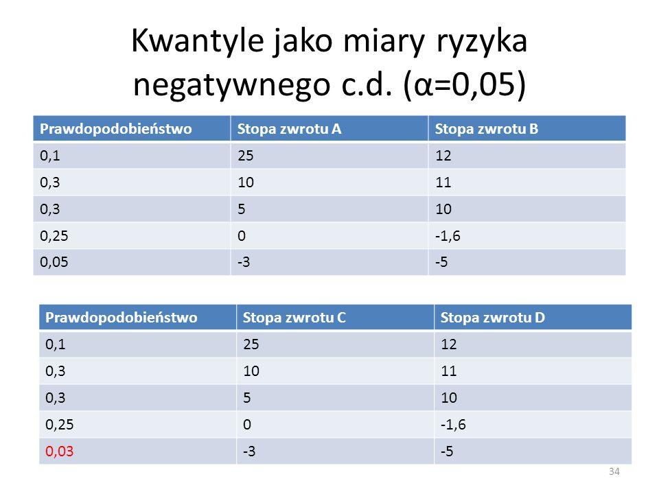 Kwantyle jako miary ryzyka negatywnego c.d. (α=0,05)