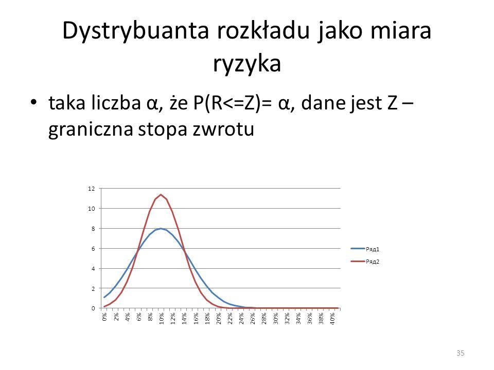 Dystrybuanta rozkładu jako miara ryzyka
