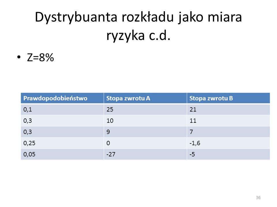 Dystrybuanta rozkładu jako miara ryzyka c.d.