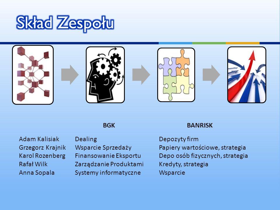 Skład Zespołu BGK BANRISK Adam Kalisiak Dealing Depozyty firm