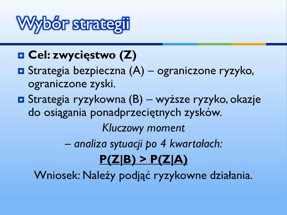 Wybór strategii Cel: zwycięstwo (Z)