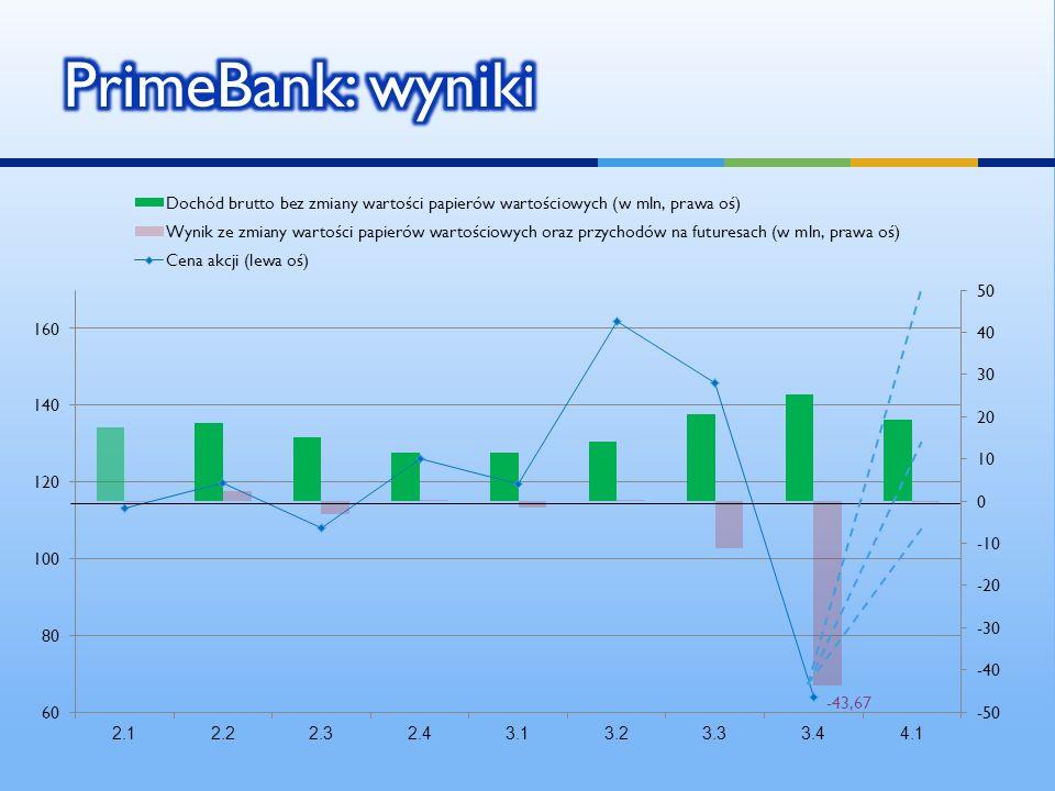 PrimeBank: wyniki