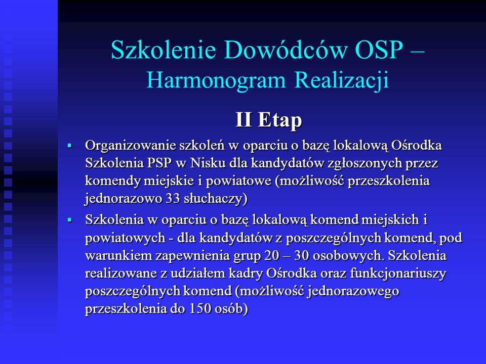 Szkolenie Dowódców OSP – Harmonogram Realizacji