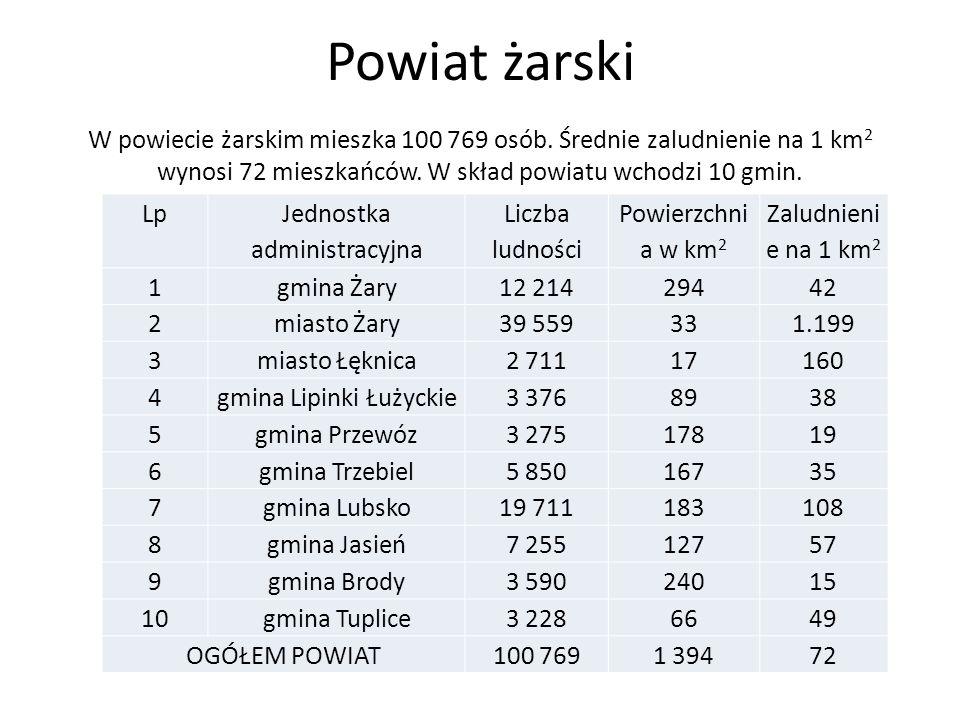 Powiat żarski W powiecie żarskim mieszka 100 769 osób. Średnie zaludnienie na 1 km2 wynosi 72 mieszkańców. W skład powiatu wchodzi 10 gmin.
