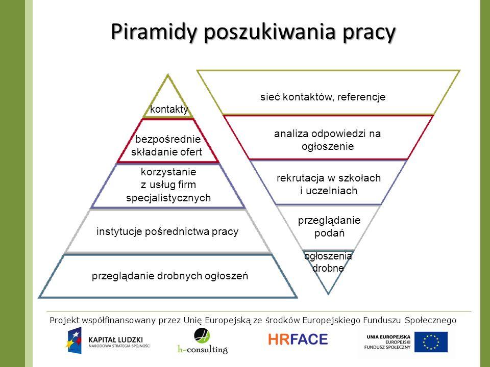 Piramidy poszukiwania pracy