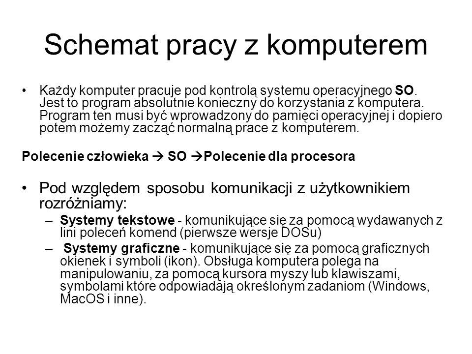 Schemat pracy z komputerem