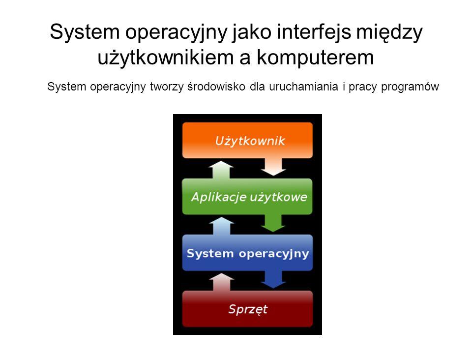 System operacyjny jako interfejs między użytkownikiem a komputerem