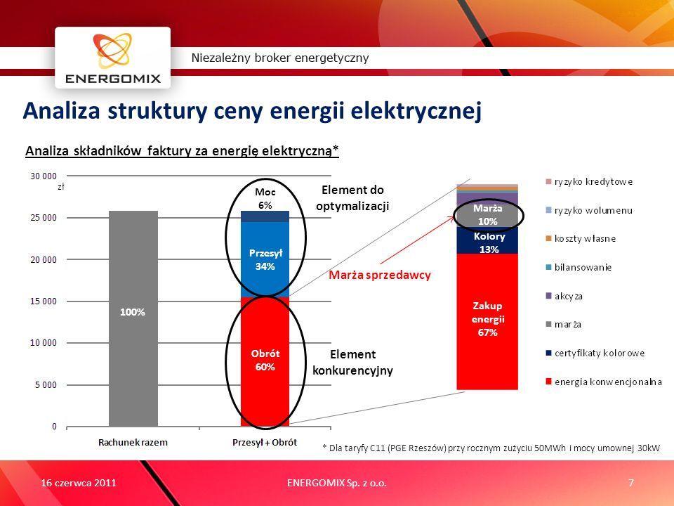 Element do optymalizacji Element konkurencyjny