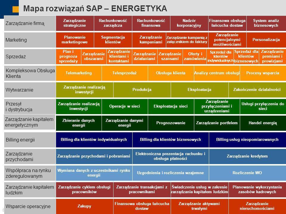 Mapa rozwiązań SAP – ENERGETYKA