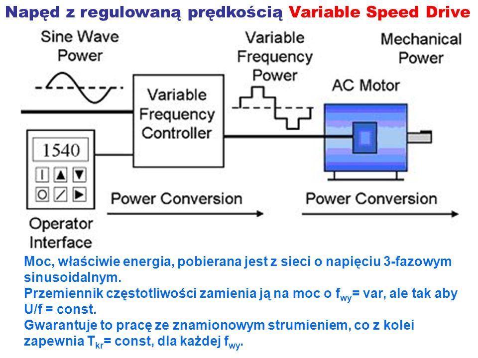 Napęd z regulowaną prędkością Variable Speed Drive