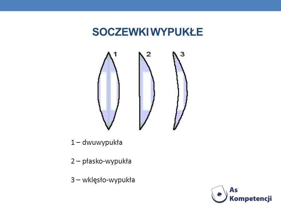 SOCZEWKI WYPUKŁE 1 – dwuwypukła 2 – płasko-wypukła 3 – wklęsło-wypukła.