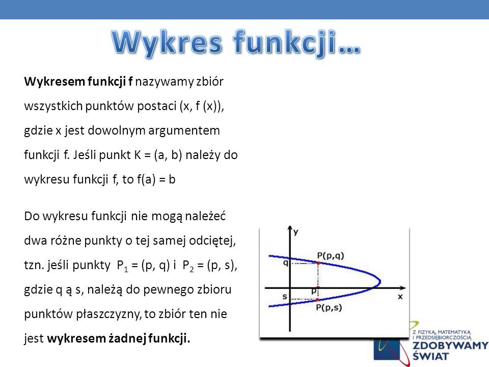 Wykres funkcji…