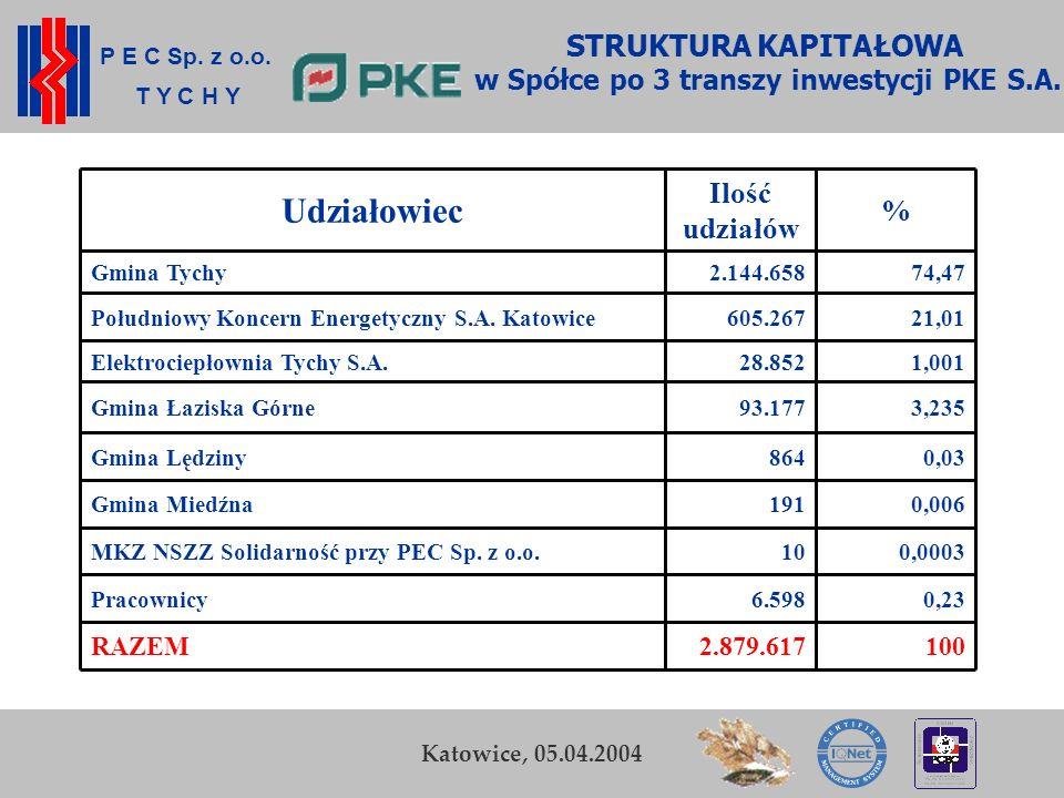 w Spółce po 3 transzy inwestycji PKE S.A.