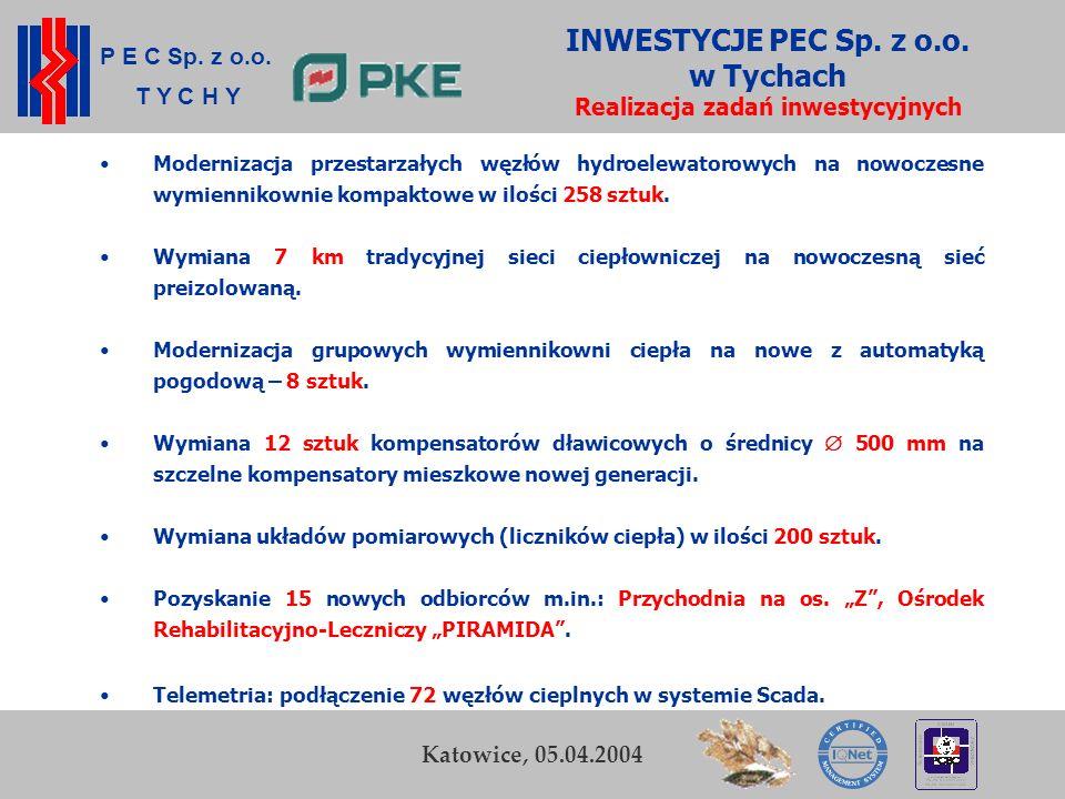 INWESTYCJE PEC Sp. z o.o. w Tychach Realizacja zadań inwestycyjnych