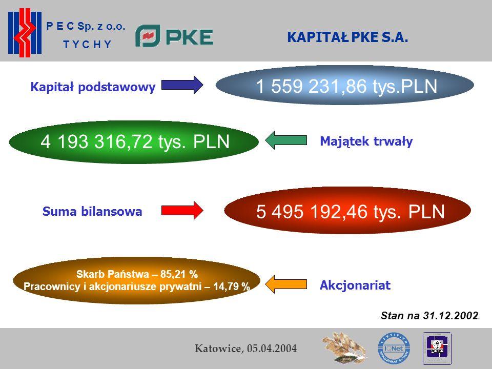 Pracownicy i akcjonariusze prywatni – 14,79 %