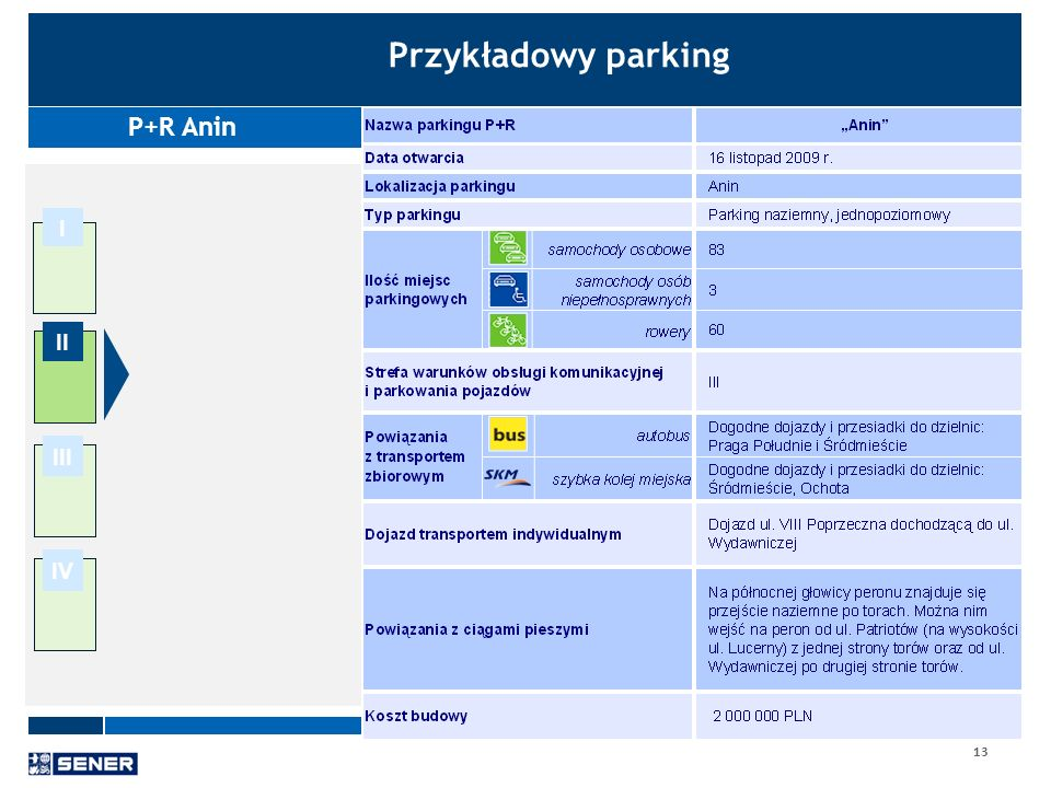 Przykładowy parking P+R Anin I II III IV 13 13