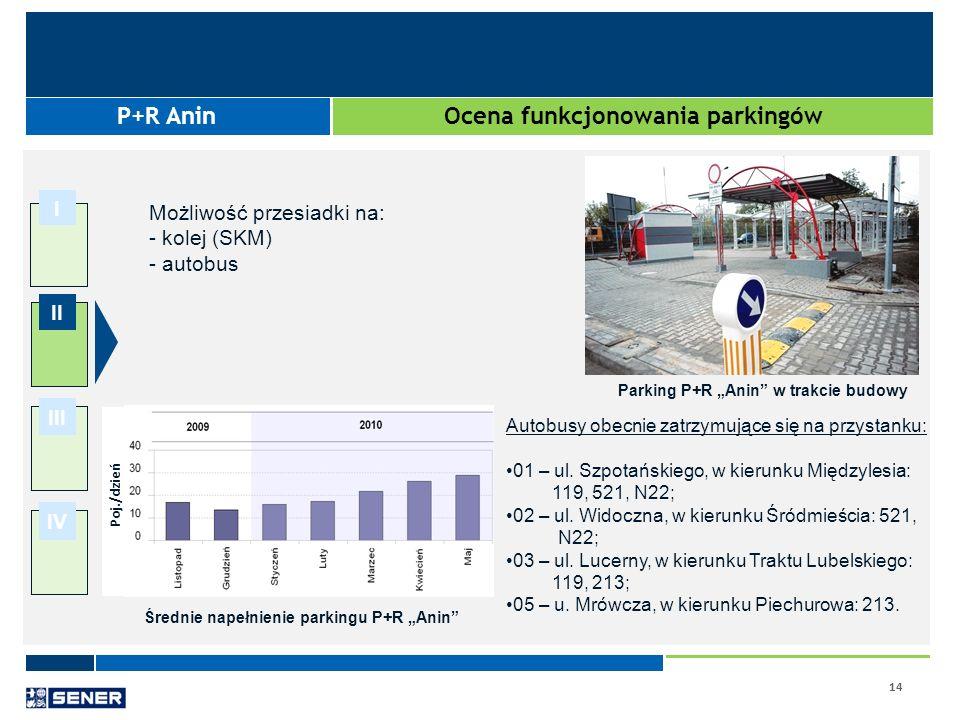 Ocena funkcjonowania parkingów