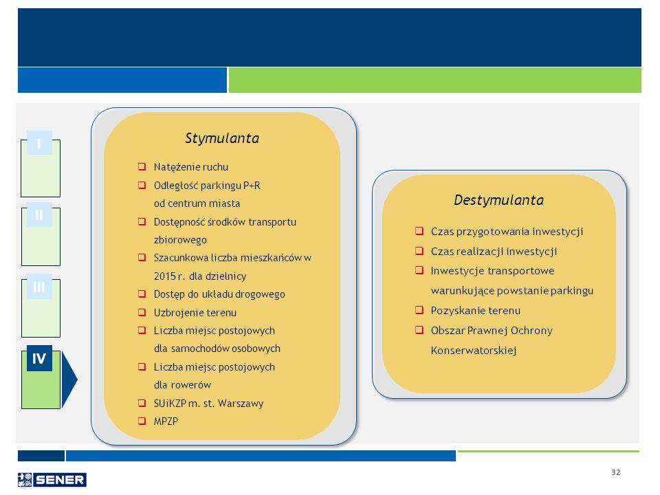 Stymulanta I Destymulanta II III IV Czas przygotowania inwestycji